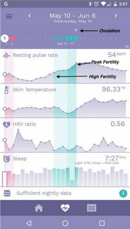 Ava Armband Ava Chart eines Zyklus